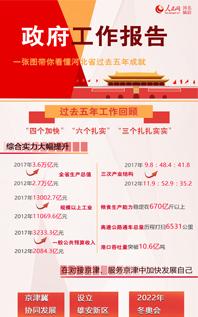一张图带你看懂河北省过去五年成就