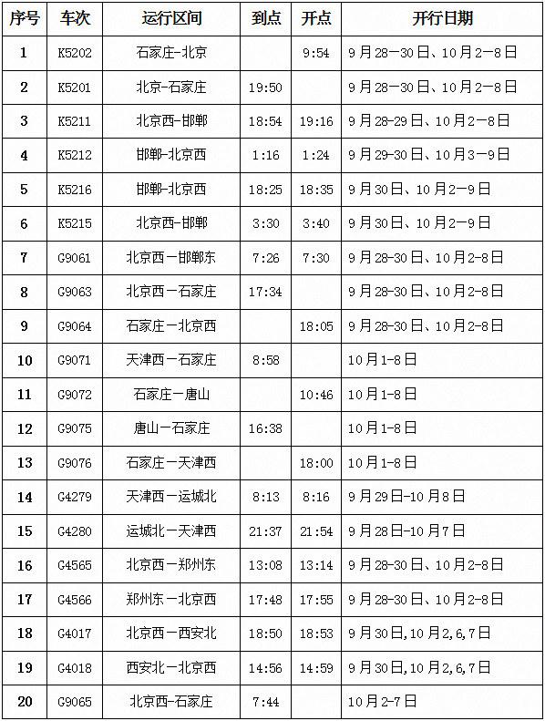 """""""国庆""""假日 石家庄站将加开20列旅客列车"""