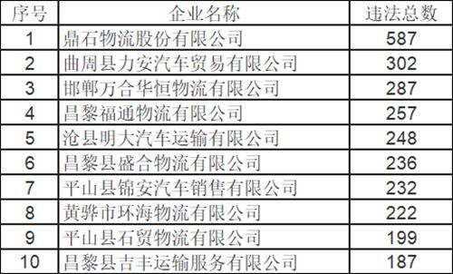 【关注】河北曝光9月份违法突出道路运输企业和运输车辆