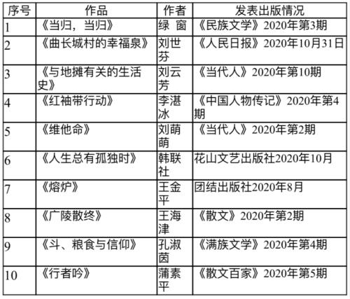 2020年度河北文学排行榜揭晓