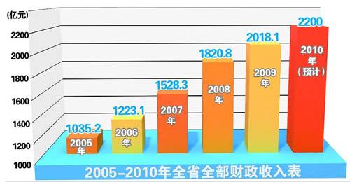 奋进十一五:河北财政收入4年实现翻番